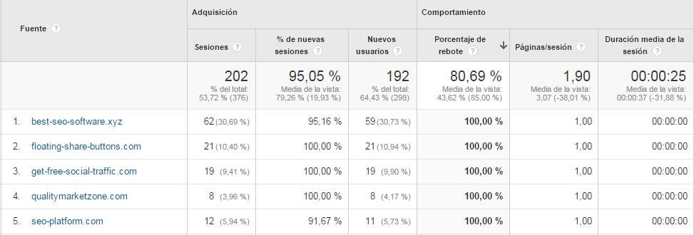 Tráfico Spam en Analytics