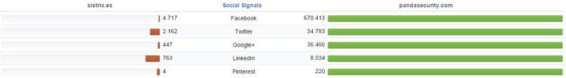 Comparativas Redes sociales de la competencia con Sistrix