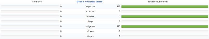 Comparativas Universal Search de la competencia con Sistrix